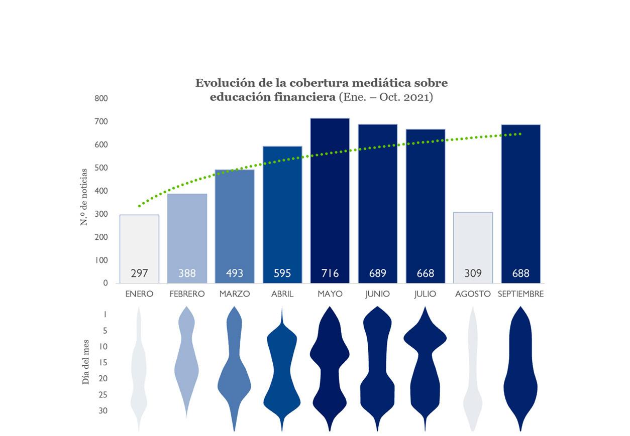 evolución de la cobertura mediática sobre educación financiera 2021
